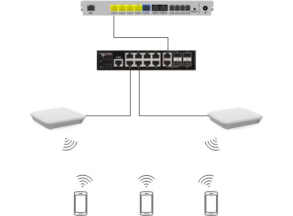 PrivateVLAN Netzwerkübersicht